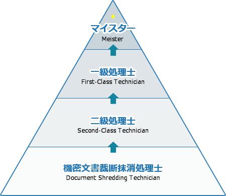 機密文書裁断抹消処理士→二級処理士→一級処理士→マイスター
