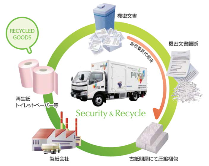 堺から関西圏まで 機密書類処分ならケア・イノベーション!に関する画像