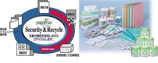 紙資源リサイクル